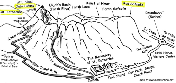 MOUNT SINAI peaks, illustration, circled